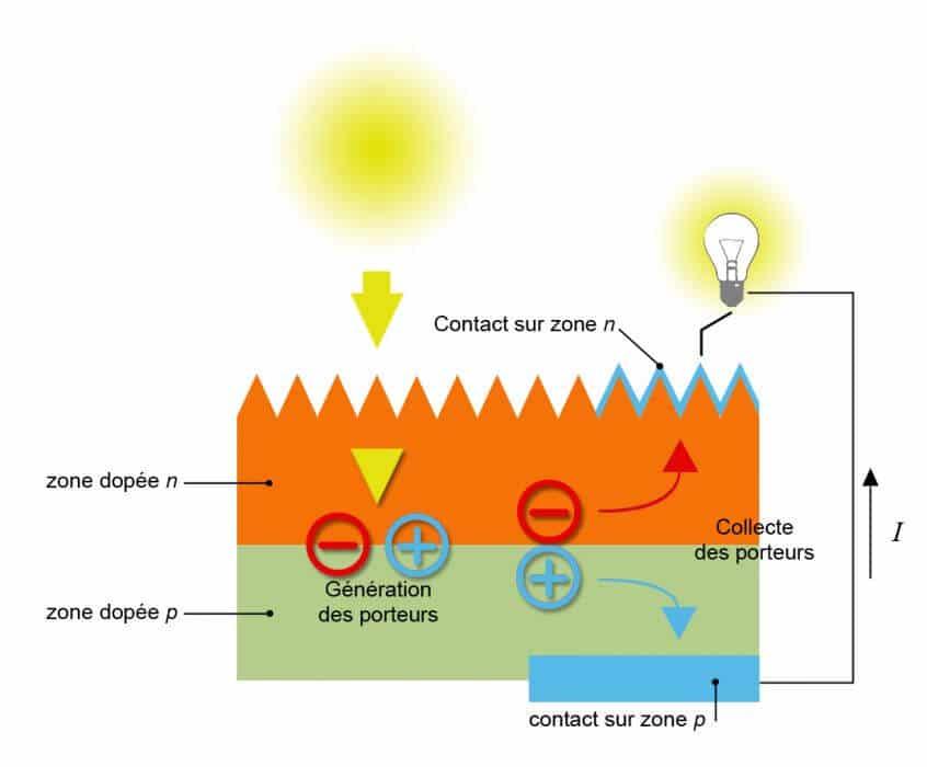 solaire photovoltaïque fonctionnement